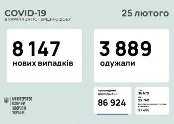 اصابات كورونا في اوكرانيا
