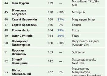 تسعة من سكان لفيف من بين أغنى 100 أوكراني