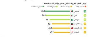 المدن العربية الاكثر امانا
