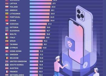 كم يوماً تحتاج لشراء هاتف آيفون 13 pro؟